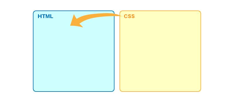 外部CSSファイルをHTMLに呼び出す方法